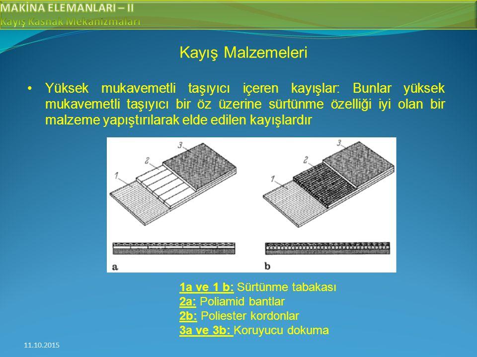 11.10.2015 Kayış Malzemeleri Yüksek mukavemetli taşıyıcı içeren kayışlar: Bunlar yüksek mukavemetli taşıyıcı bir öz üzerine sürtünme özelliği iyi olan bir malzeme yapıştırılarak elde edilen kayışlardır 1a ve 1 b: Sürtünme tabakası 2a: Poliamid bantlar 2b: Poliester kordonlar 3a ve 3b: Koruyucu dokuma