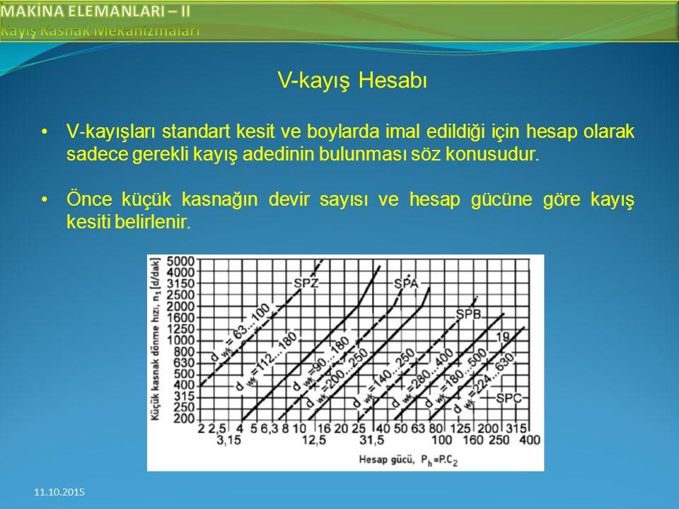 11.10.2015 V-kayış Hesabı V ‐ kayışları standart kesit ve boylarda imal edildiği için hesap olarak sadece gerekli kayış adedinin bulunması söz konusudur.