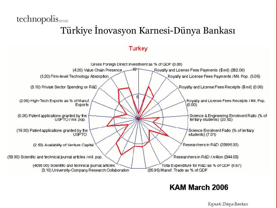 11 octobre 201512 Kaynak: Dünya Bankası Türkiye İnovasyon Karnesi-Dünya Bankası