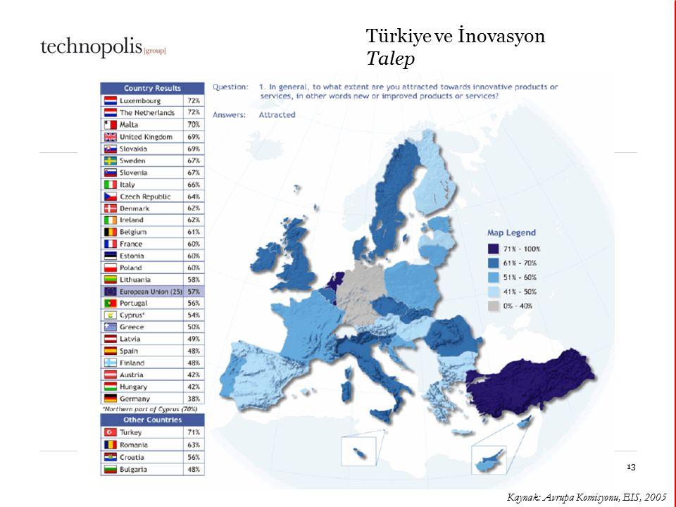 11 octobre 201513 Türkiye ve İnovasyon Talep Kaynak: Avrupa Komisyonu, EIS, 2005
