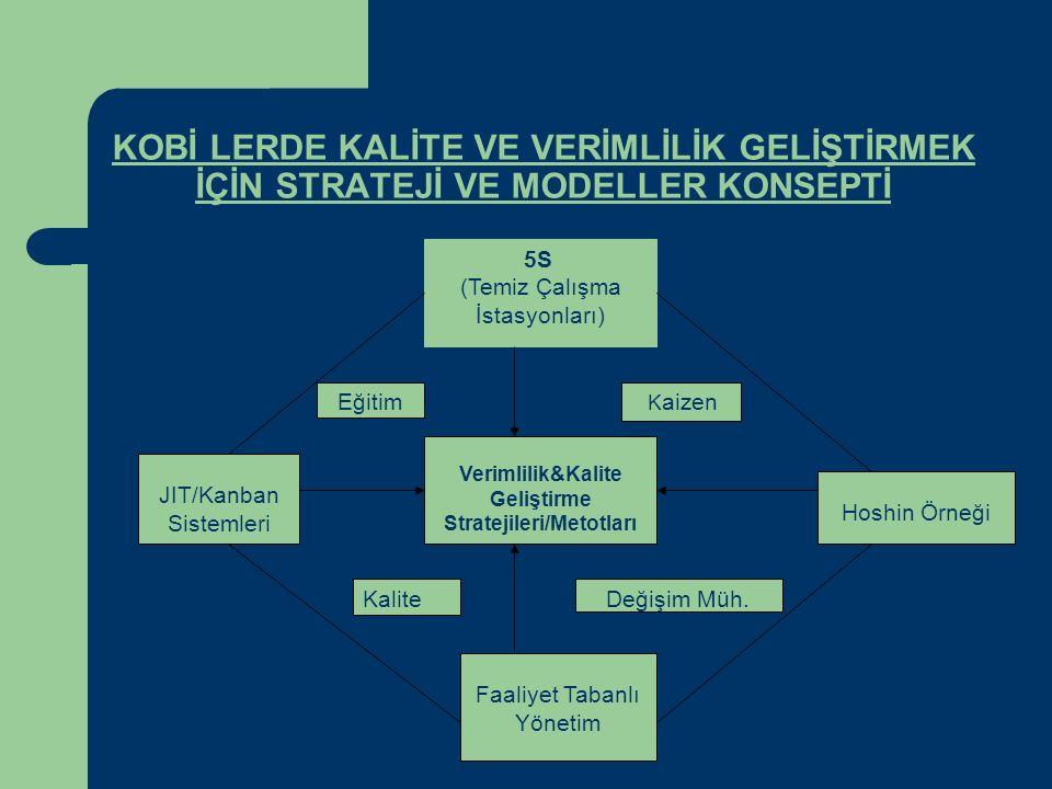 5S (Temiz Çalışma İstasyonları) JIT/Kanban Sistemleri Hoshin Örneği Faaliyet Tabanlı Yönetim Verimlilik&Kalite Geliştirme Stratejileri/Metotları K aiz