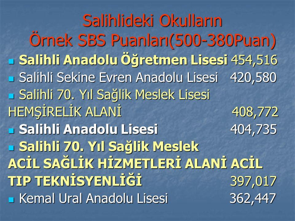 Salihlideki Okulların Örnek SBS Puanları(500-380Puan) Salihli Anadolu Öğretmen Lisesi 454,516 Salihli Anadolu Öğretmen Lisesi 454,516 Salihli Sekine E