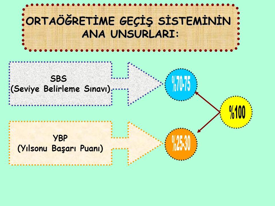 ORTAÖĞRETİME GEÇİŞ SİSTEMİNİN ANA UNSURLARI: SBS (Seviye Belirleme Sınavı) YBP (Yılsonu Başarı Puanı)