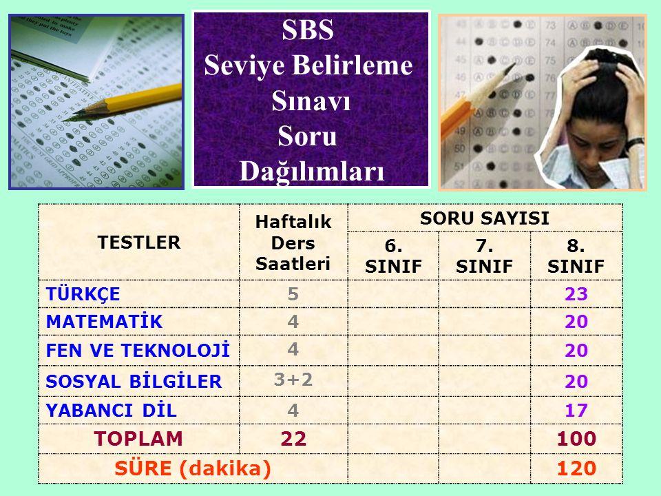 SBS Seviye Belirleme Sınavı Soru Dağılımları TESTLER Haftalık Ders Saatleri SORU SAYISI 6. SINIF 7. SINIF 8. SINIF T Ü RK Ç E 5 23 MATEMATİK 4 20 FEN
