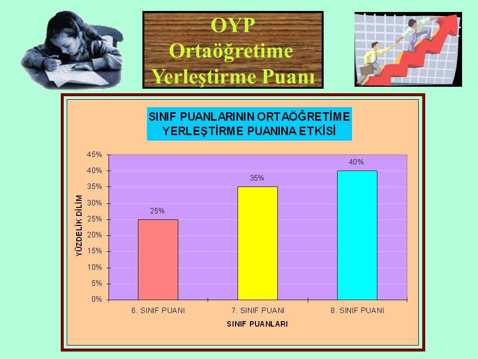 OYP Ortaöğretime Yerleştirme Puanı