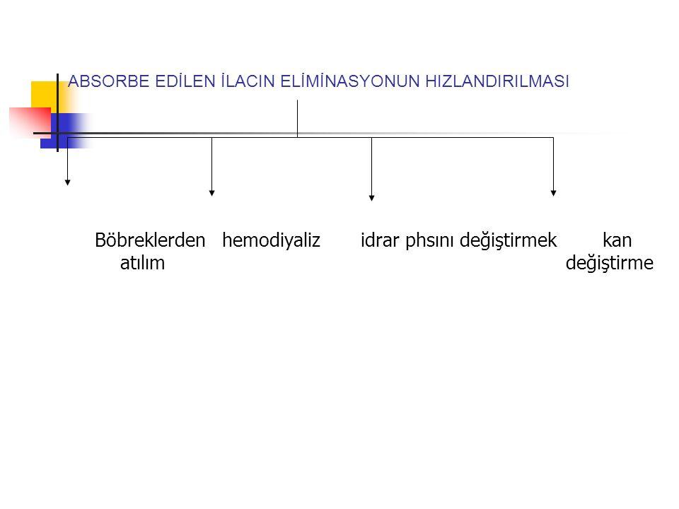 ABSORBE EDİLEN İLACIN ELİMİNASYONUN HIZLANDIRILMASI Böbreklerden hemodiyaliz idrar phsını değiştirmek kan atılım değiştirme