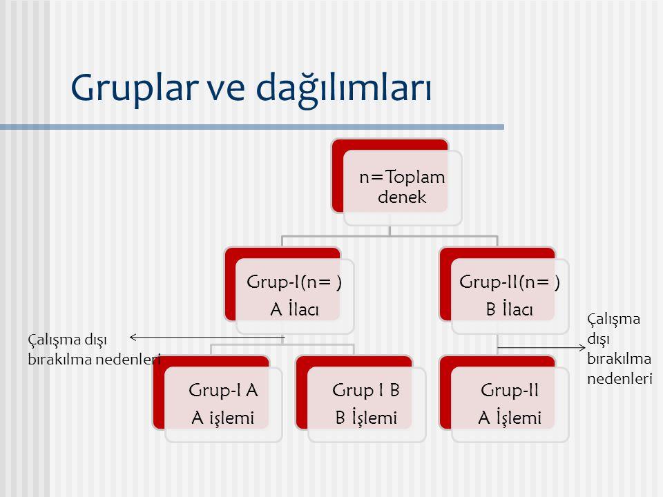 Gruplar ve dağılımları n=Toplam denek Grup-I(n= ) A İlacı Grup-I A A işlemi Grup I B B İşlemi Grup-II(n= ) B İlacı Grup-II A İşlemi Çalışma dışı bırak