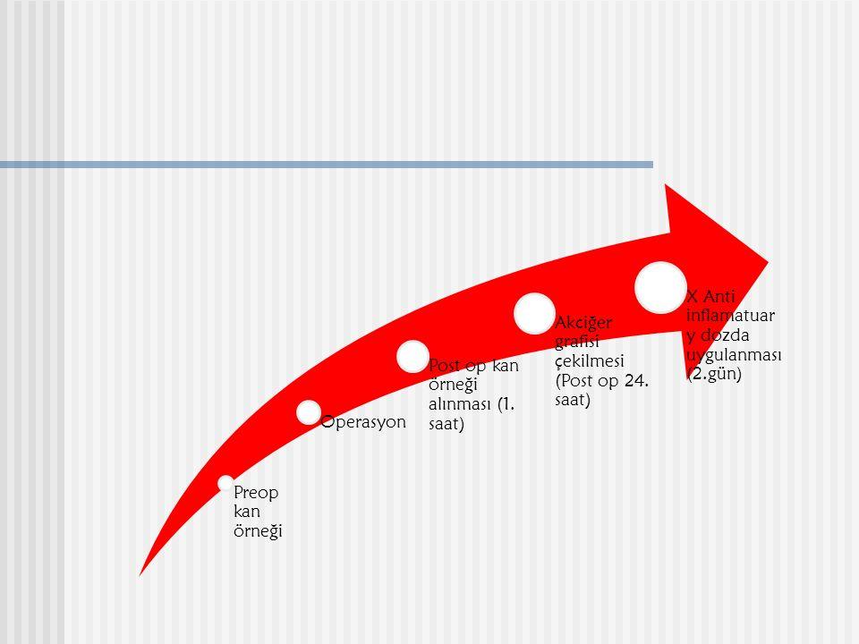 Preop kan örneği Operasyon Post op kan örneği alınması (1. saat) Akciğer grafisi çekilmesi (Post op 24. saat) X Anti inflamatuar y dozda uygulanması (