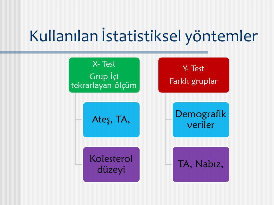 Kullanılan İstatistiksel yöntemler X- Test Grup İçi tekrarlayan ölçüm Ateş, TA, Kolesterol düzeyi Y- Test Farklı gruplar Demografik veriler TA, Nabız,