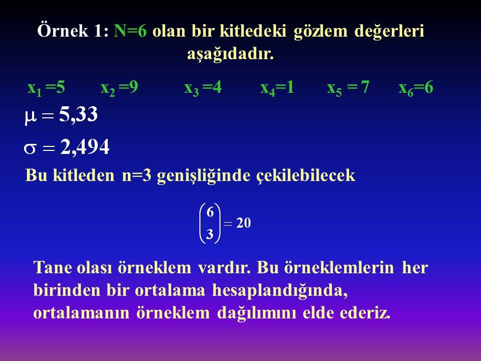 Örnek 1: N=6 olan bir kitledeki gözlem değerleri aşağıdadır. x 1 =5 x 2 =9 x 3 =4 x 4 =1 x 5 = 7 x 6 =6 Bu kitleden n=3 genişliğinde çekilebilecek Tan
