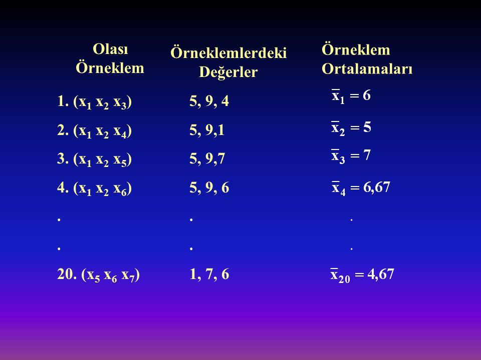 Örneklemlerdeki Değerler Olası Örneklem 1. (x 1 x 2 x 3 ) 2. (x 1 x 2 x 4 ) 3. (x 1 x 2 x 5 ) 4. (x 1 x 2 x 6 ). 20. (x 5 x 6 x 7 ) 5, 9, 4 5, 9,1 5,