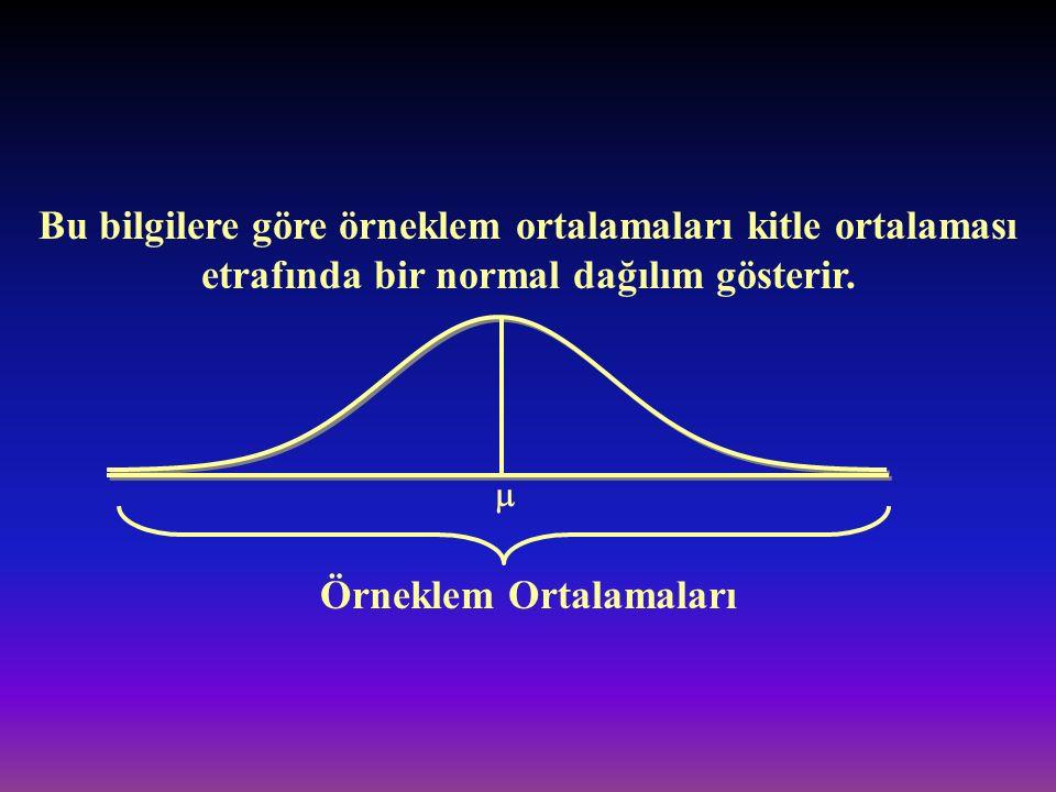 Bu bilgilere göre örneklem ortalamaları kitle ortalaması etrafında bir normal dağılım gösterir.  Örneklem Ortalamaları