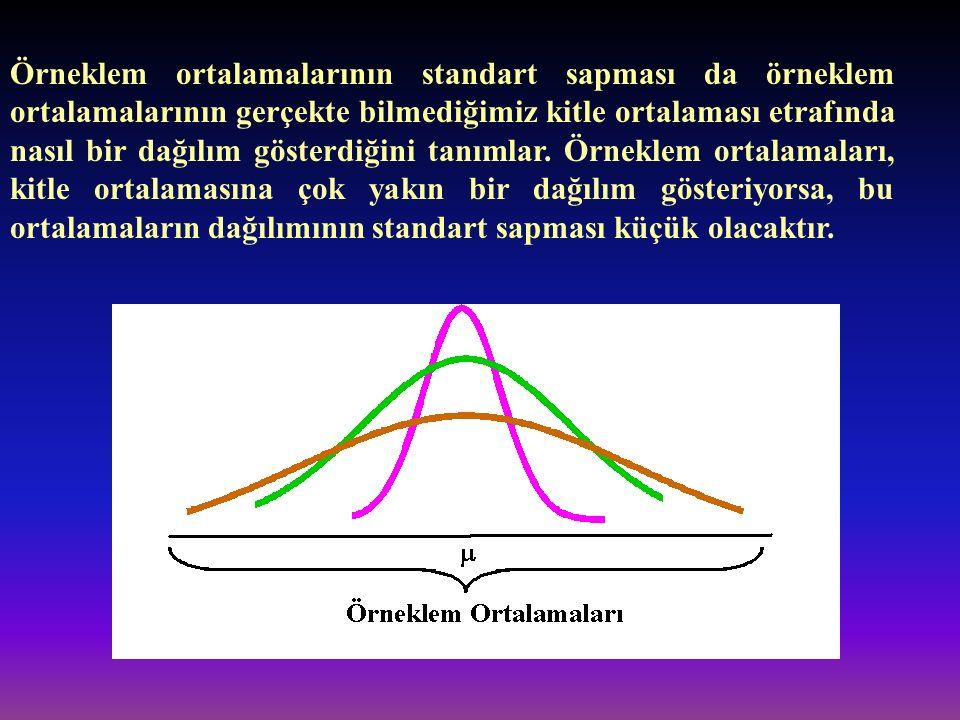Örneklem ortalamalarının standart sapması da örneklem ortalamalarının gerçekte bilmediğimiz kitle ortalaması etrafında nasıl bir dağılım gösterdiğini