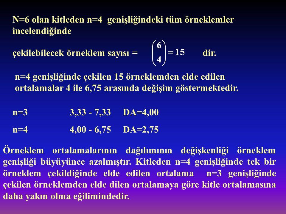 N=6 olan kitleden n=4 genişliğindeki tüm örneklemler incelendiğinde çekilebilecek örneklem sayısı =dir. n=4 genişliğinde çekilen 15 örneklemden elde e
