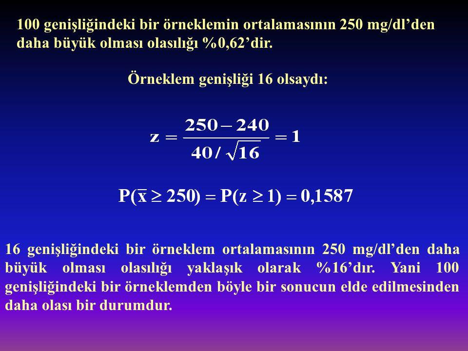 100 genişliğindeki bir örneklemin ortalamasının 250 mg/dl'den daha büyük olması olasılığı %0,62'dir. Örneklem genişliği 16 olsaydı: 16 genişliğindeki