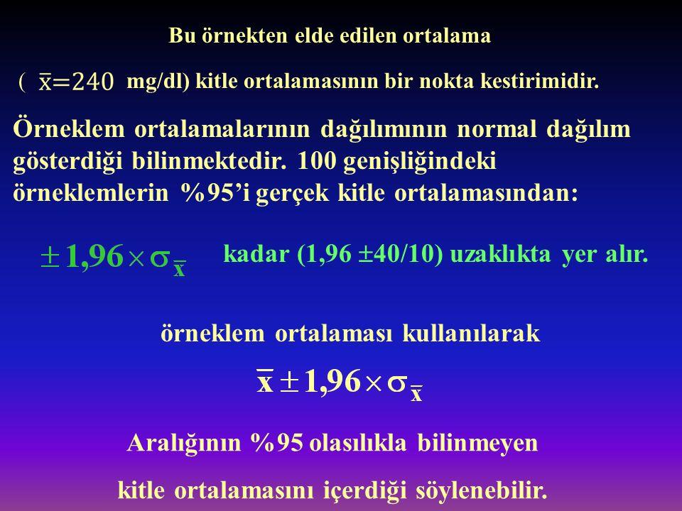 Bu örnekten elde edilen ortalama mg/dl) kitle ortalamasının bir nokta kestirimidir.( Örneklem ortalamalarının dağılımının normal dağılım gösterdiği bi