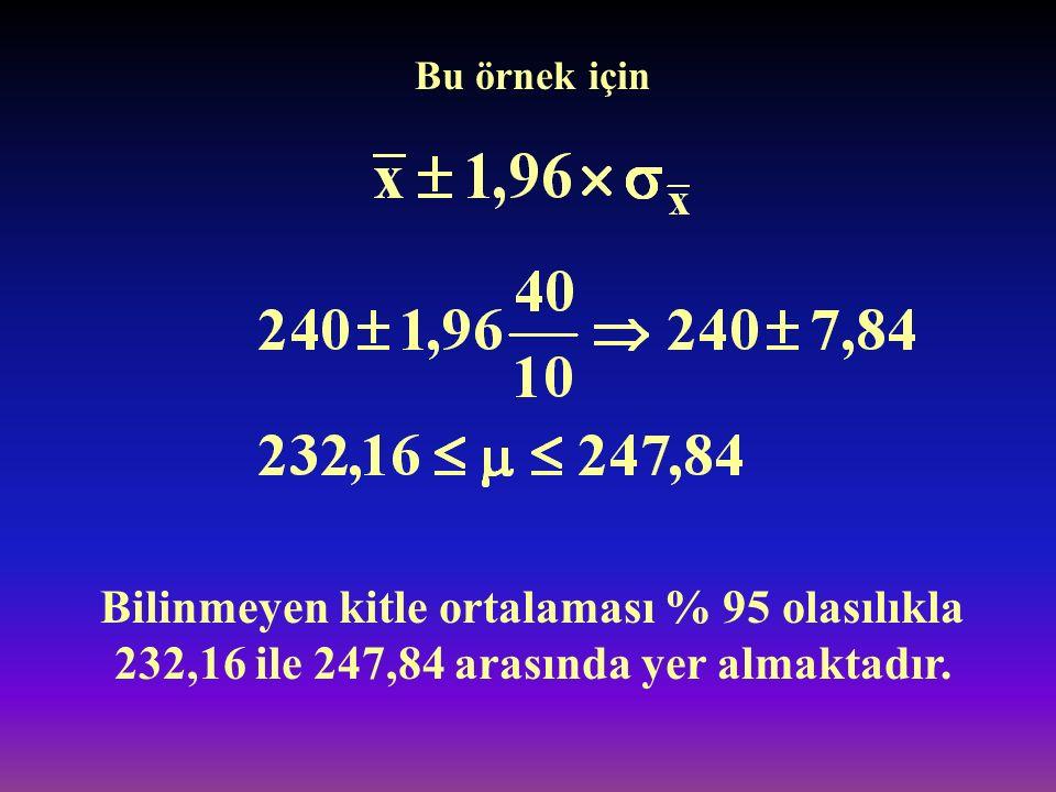 Bu örnek için Bilinmeyen kitle ortalaması % 95 olasılıkla 232,16 ile 247,84 arasında yer almaktadır.