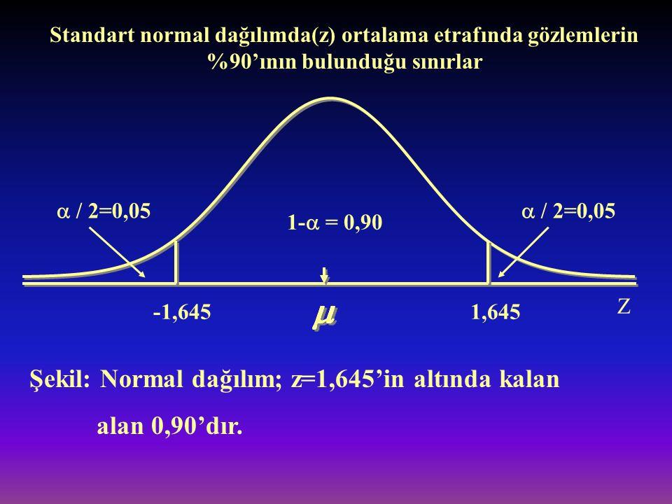  / 2=0,05 1-  = 0,90 -1,6451,645 Şekil: Normal dağılım; z=1,645'in altında kalan alan 0,90'dır. Z Standart normal dağılımda(z) ortalama etrafında gö
