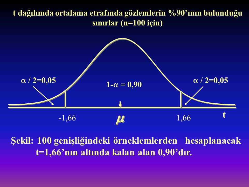  / 2=0,05 1-  = 0,90 -1,661,66 Şekil: 100 genişliğindeki örneklemlerden hesaplanacak t=1,66'nın altında kalan alan 0,90'dır. t t dağılımda ortalama