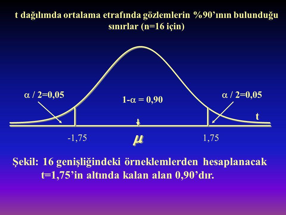  / 2=0,05 1-  = 0,90 -1,751,75 Şekil: 16 genişliğindeki örneklemlerden hesaplanacak t=1,75'in altında kalan alan 0,90'dır. t t dağılımda ortalama et