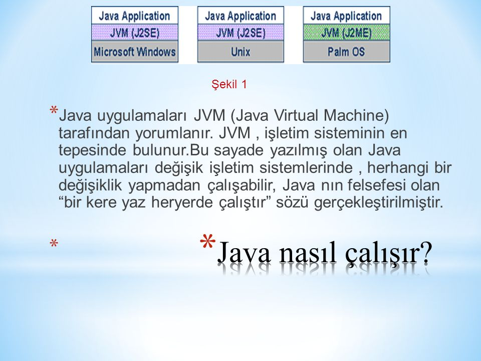 * Java uygulamaları JVM (Java Virtual Machine) tarafından yorumlanır. JVM, işletim sisteminin en tepesinde bulunur.Bu sayade yazılmış olan Java uygula