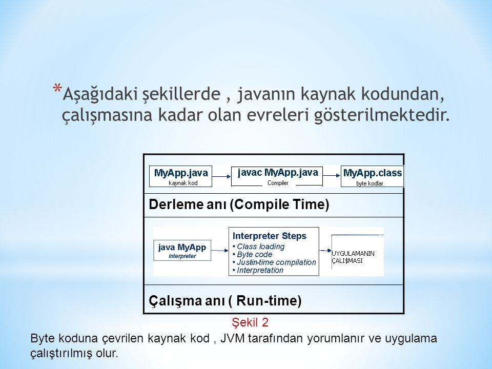 * Aşağıdaki şekillerde, javanın kaynak kodundan, çalışmasına kadar olan evreleri gösterilmektedir. Derleme anı (Compile Time) Çalışma anı ( Run-time)