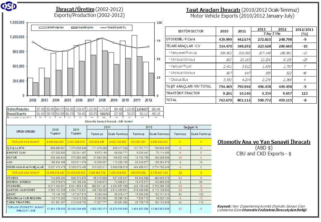 Otomotiv Ana ve Yan Sanayii İhracatı (ABD $) CBU and CKD Exports - $ Kaynak: Yeni Düzenlenmiş Ayrıntılı Otomotiv Sanayii Ürün Listelerine Göre Otomotiv Endüstrisi İhracatçıları Birliği İhracat/Üretim (2002-2012) Exports/Production (2002-2012) Taşıt Araçları İhracatı (2010/2012 Ocak-Temmuz) Motor Vehicle Exports (2010/2012 January-July)