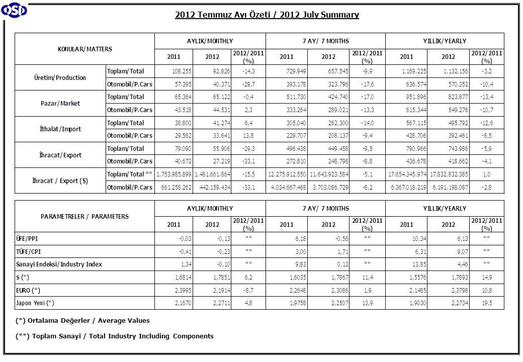 2012 Temmuz Ayı Özeti / 2012 July Summary (*) Ortalama Değerler / Average Values (**) Toplam Sanayi / Total Industry Including Components