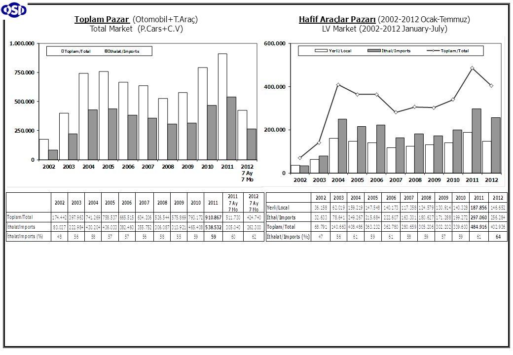 Toplam Pazar (Otomobil+T.Araç) Total Market (P.Cars+C.V) Hafif Araçlar Pazarı (2002-2012 Ocak-Temmuz) LV Market (2002-2012 January-July)