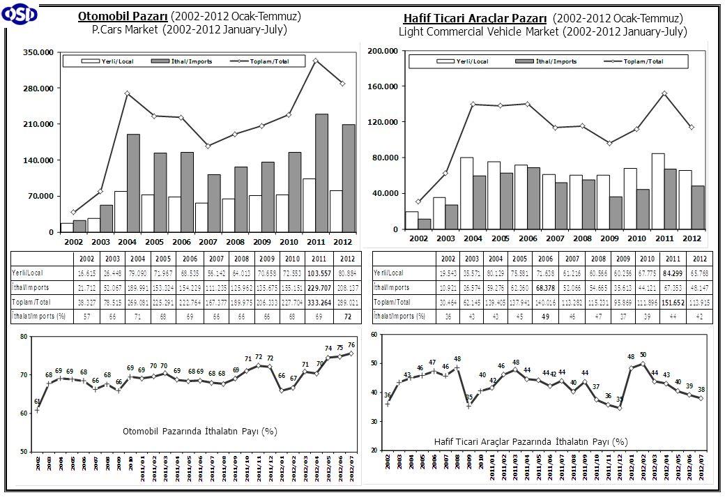 Otomobil Pazarı (2002-2012 Ocak-Temmuz) P.Cars Market (2002-2012 January-July) Hafif Ticari Araçlar Pazarı (2002-2012 Ocak-Temmuz) Light Commercial Vehicle Market (2002-2012 January-July) Otomobil Pazarında İthalatın Payı (%) Hafif Ticari Araçlar Pazarında İthalatın Payı (%)