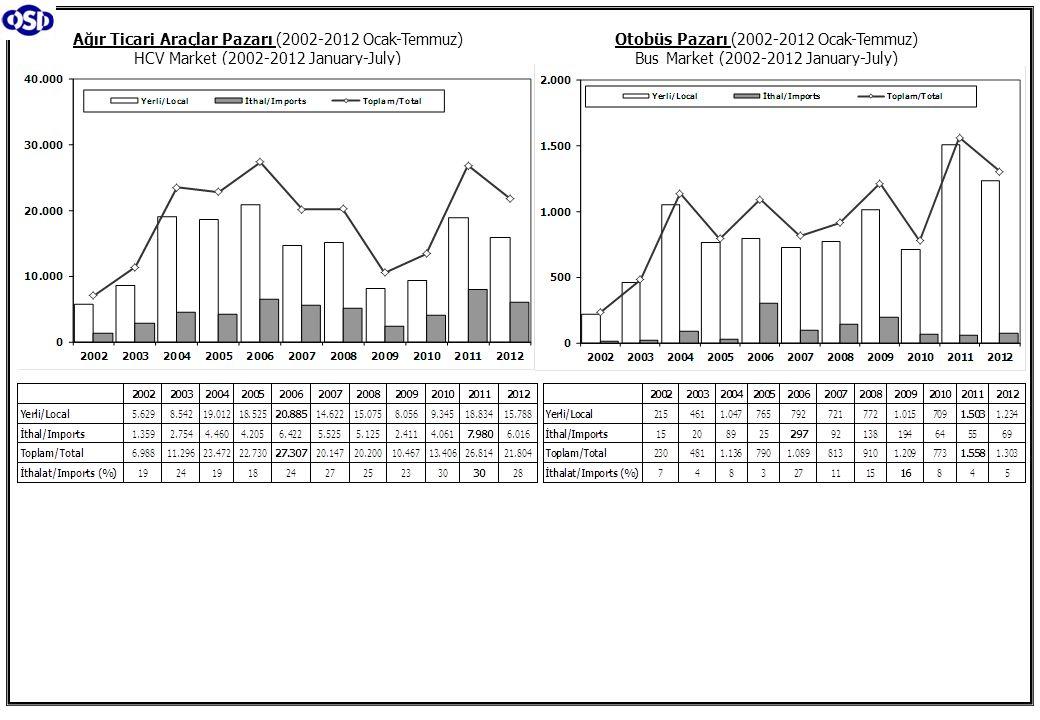 Otobüs Pazarı (2002-2012 Ocak-Temmuz) Bus Market (2002-2012 January-July) Ağır Ticari Araçlar Pazarı (2002-2012 Ocak-Temmuz) HCV Market (2002-2012 January-July)