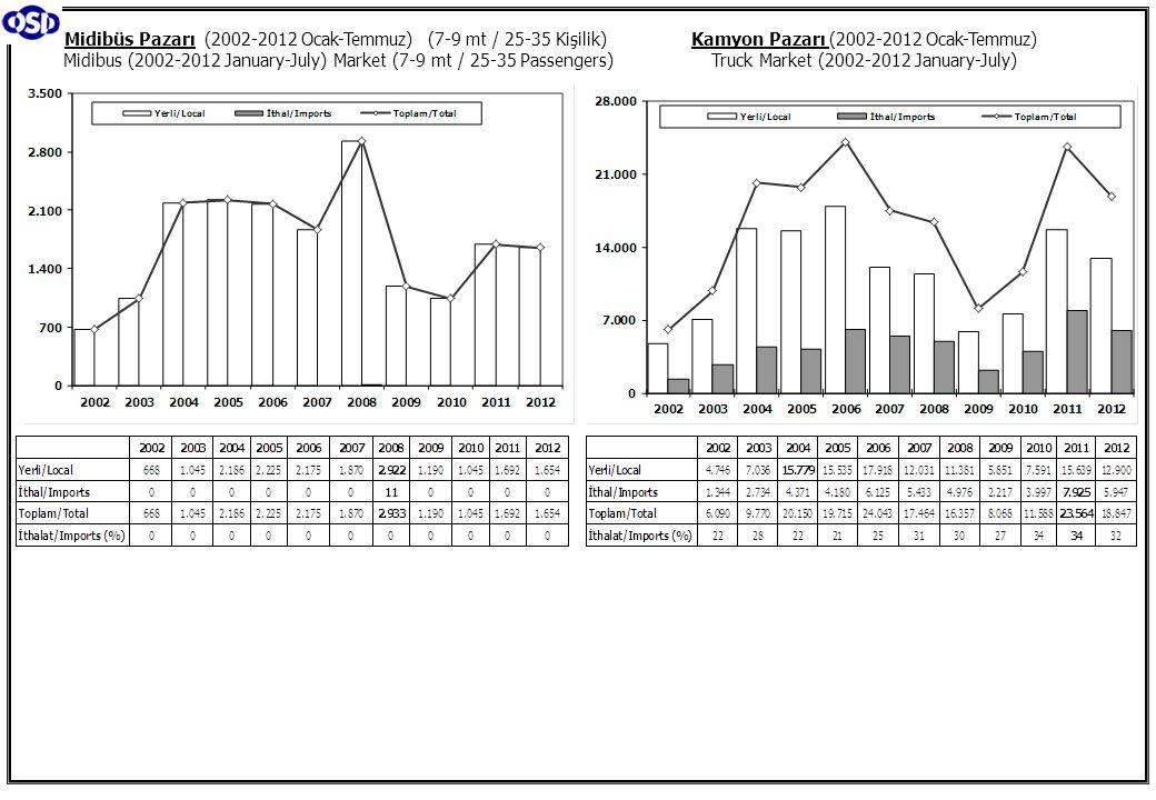 Kamyon Pazarı (2002-2012 Ocak-Temmuz) Truck Market (2002-2012 January-July) Midibüs Pazarı (2002-2012 Ocak-Temmuz) (7-9 mt / 25-35 Kişilik) Midibus (2
