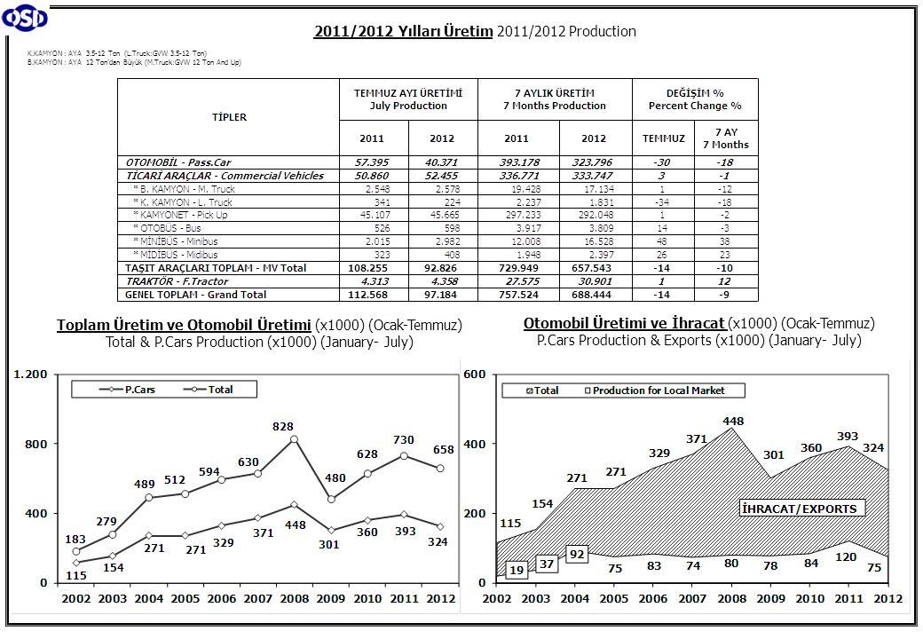 K.KAMYON : AYA 3.5-12 Ton (L.Truck:GVW 3.5-12 Ton) B.KAMYON : AYA 12 Ton'dan Büyük (M.Truck:GVW 12 Ton And Up) 2011/2012 Yılları Üretim 2011/2012 Production Toplam Üretim ve Otomobil Üretimi (x1000) (Ocak-Temmuz) Total & P.Cars Production (x1000) (January- July) Otomobil Üretimi ve İhracat (x1000) (Ocak-Temmuz) P.Cars Production & Exports (x1000) (January- July)