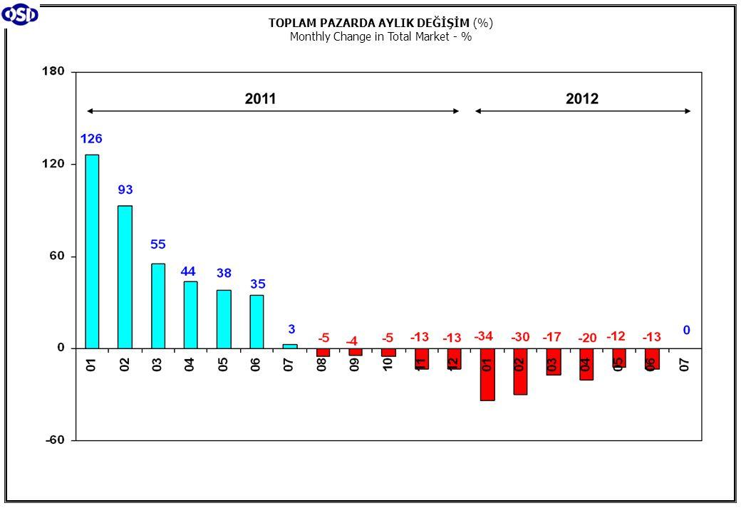 TOPLAM PAZARDA AYLIK DEĞİŞİM (%) Monthly Change in Total Market - %