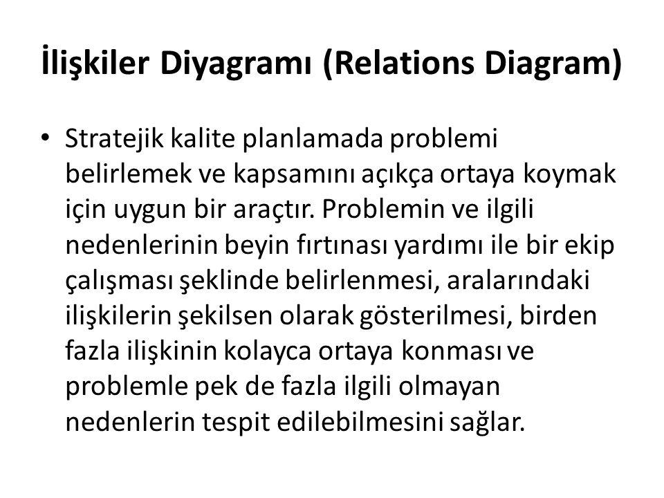 İlişkiler Diyagramı (Relations Diagram) Stratejik kalite planlamada problemi belirlemek ve kapsamını açıkça ortaya koymak için uygun bir araçtır. Prob