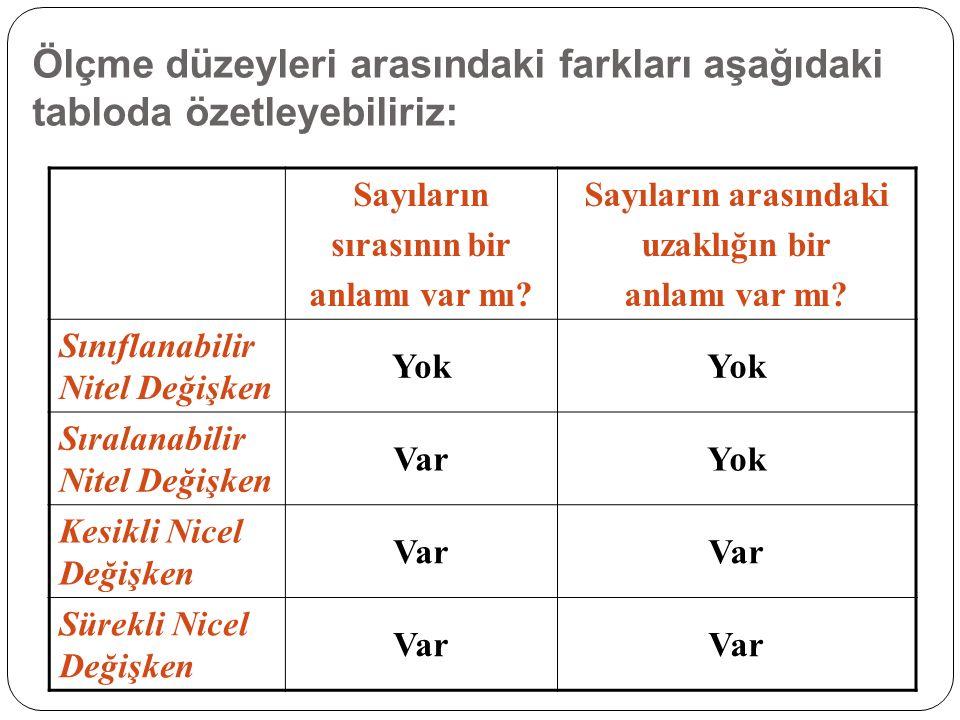 Ölçme düzeyleri arasındaki farkları aşağıdaki tabloda özetleyebiliriz: Sayıların sırasının bir anlamı var mı.