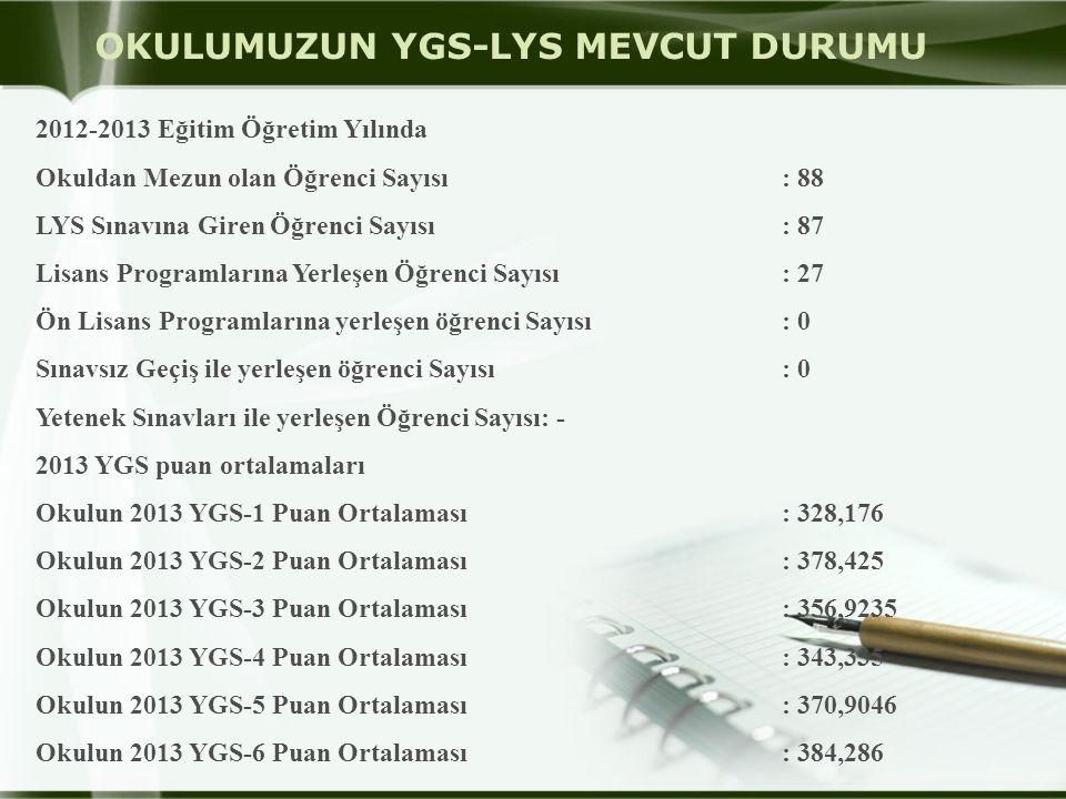 OKULUMUZUN YGS-LYS MEVCUT DURUMU 2012-2013 Eğitim Öğretim Yılında Okuldan Mezun olan Öğrenci Sayısı: 88 LYS Sınavına Giren Öğrenci Sayısı: 87 Lisans P