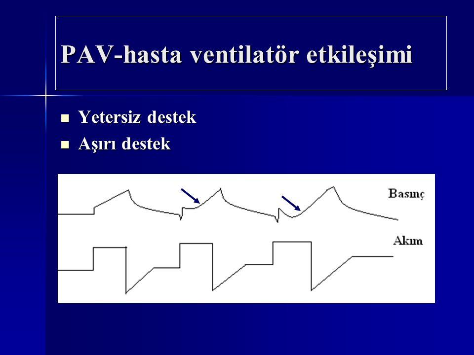 PAV-hasta ventilatör etkileşimi Yetersiz destek Yetersiz destek Aşırı destek Aşırı destek