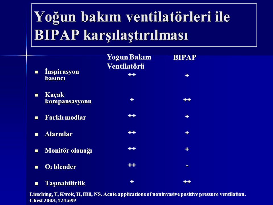 Yoğun bakım ventilatörleri ile BIPAP karşılaştırılması İnspirasyon basıncı İnspirasyon basıncı Kaçak kompansasyonu Kaçak kompansasyonu Farklı modlar F
