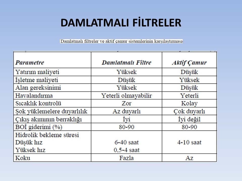 DAMLATMALI FİLTRELER