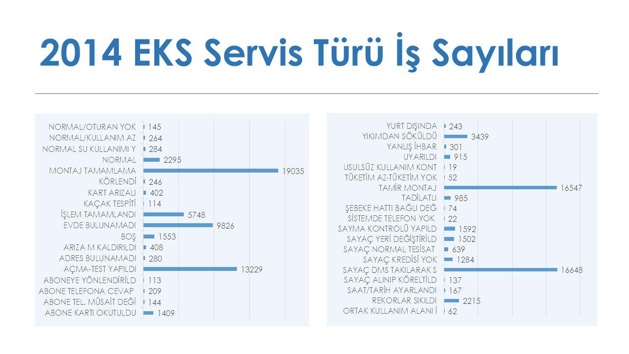2014 EKS Servis Türü İş Sayıları