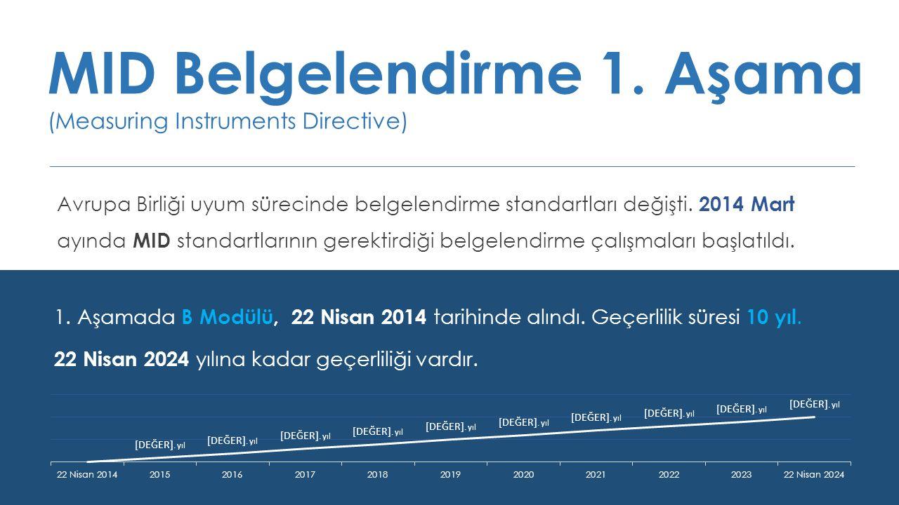 MID Belgelendirme 1. Aşama (Measuring Instruments Directive) Avrupa Birliği uyum sürecinde belgelendirme standartları değişti. 2014 Mart ayında MID st