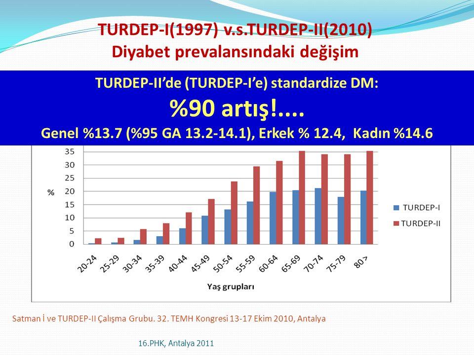 Satman İ ve TURDEP-II Çalışma Grubu. 32. TEMH Kongresi 13-17 Ekim 2010, Antalya TURDEP-I(1997) v.s.TURDEP-II(2010) Diyabet prevalansındaki değişim TUR