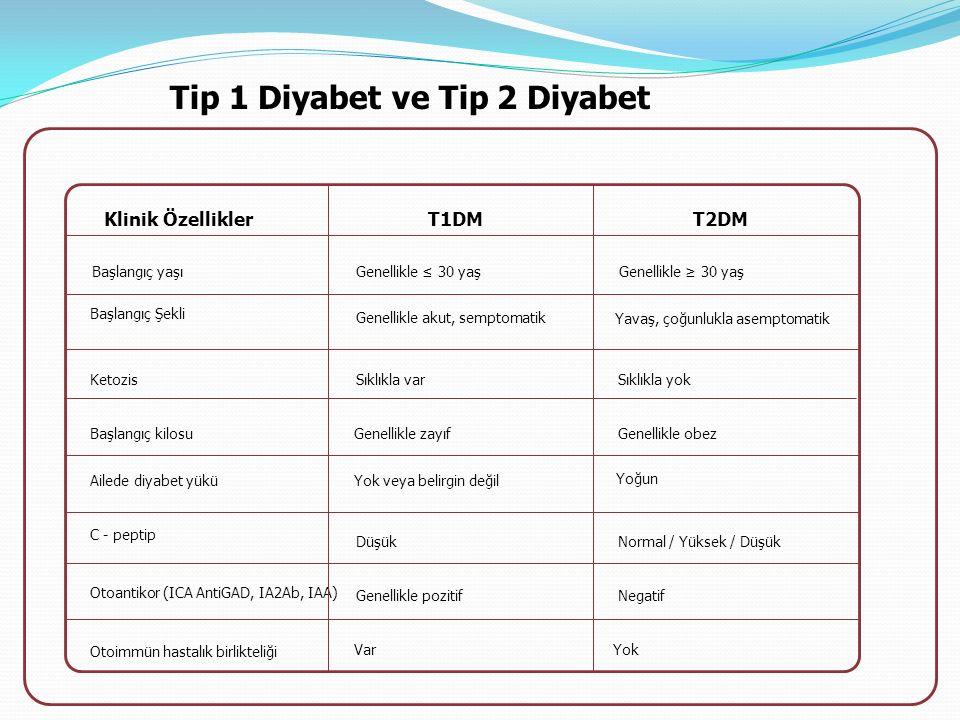 Tip 1 Diyabet ve Tip 2 Diyabet Klinik ÖzelliklerT2DM Başlangıç yaşıGenellikle ≤ 30 yaşGenellikle ≥ 30 yaş Başlangıç Şekli Genellikle akut, semptomatik