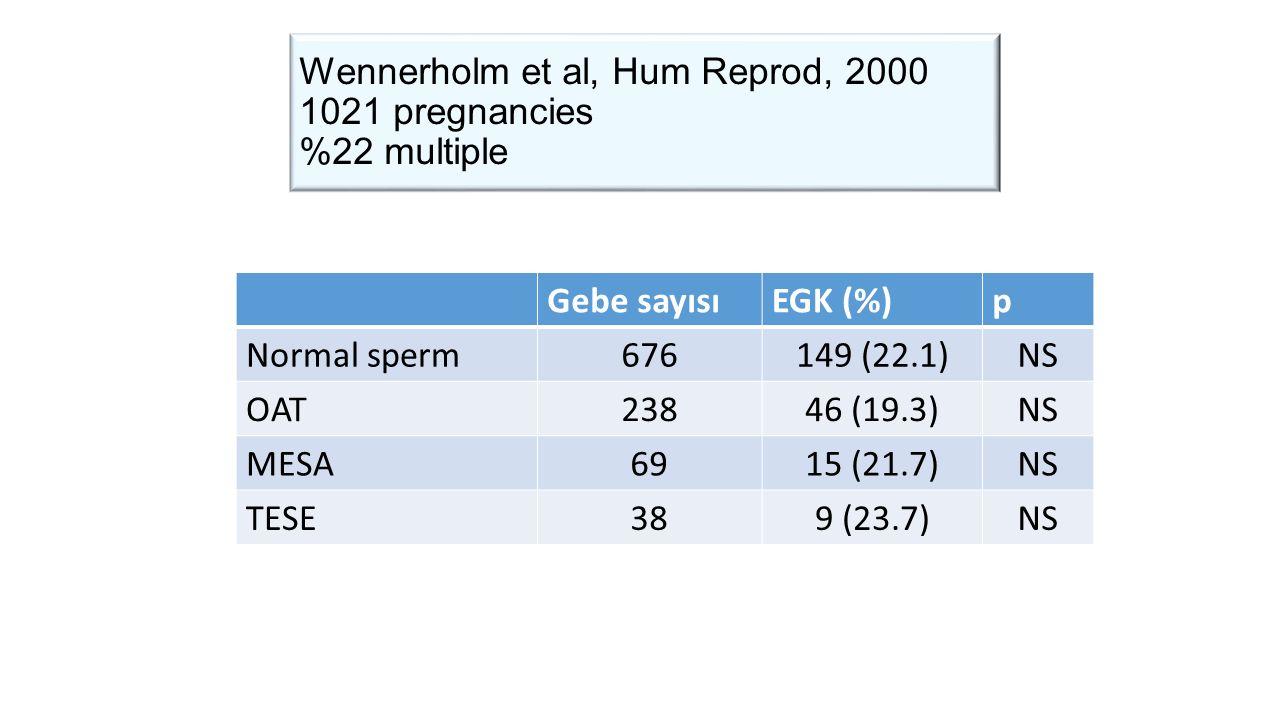 Wennerholm et al, Hum Reprod, 2000 1021 pregnancies %22 multiple Gebe sayısıEGK (%)p Normal sperm676149 (22.1)NS OAT23846 (19.3)NS MESA6915 (21.7)NS TESE389 (23.7)NS
