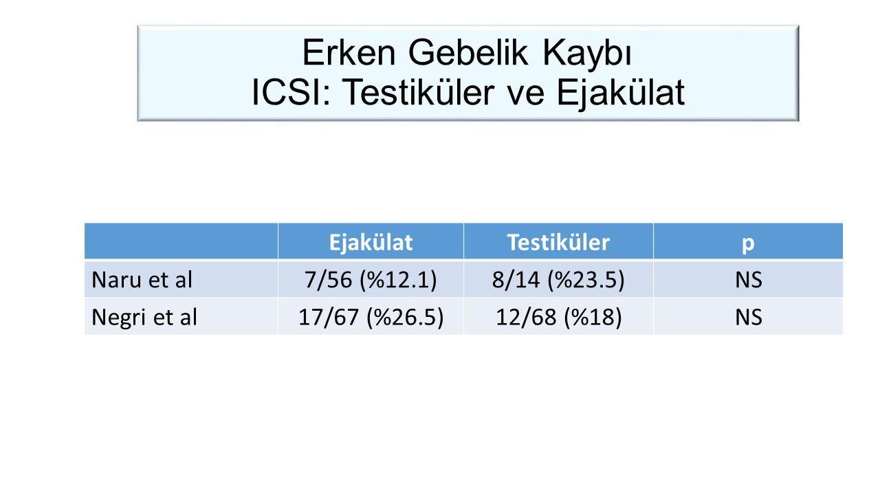 Erken Gebelik Kaybı ICSI: Testiküler ve Ejakülat EjakülatTestikülerp Naru et al7/56 (%12.1)8/14 (%23.5)NS Negri et al17/67 (%26.5)12/68 (%18)NS