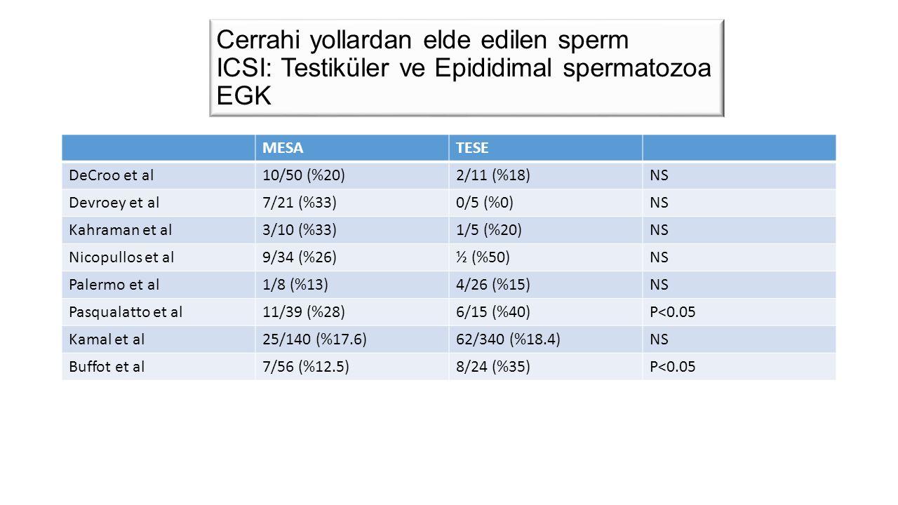 Cerrahi yollardan elde edilen sperm ICSI: Testiküler ve Epididimal spermatozoa EGK MESATESE DeCroo et al10/50 (%20)2/11 (%18)NS Devroey et al7/21 (%33)0/5 (%0)NS Kahraman et al3/10 (%33)1/5 (%20)NS Nicopullos et al9/34 (%26)½ (%50)NS Palermo et al1/8 (%13)4/26 (%15)NS Pasqualatto et al11/39 (%28)6/15 (%40)P<0.05 Kamal et al25/140 (%17.6)62/340 (%18.4)NS Buffot et al7/56 (%12.5)8/24 (%35)P<0.05