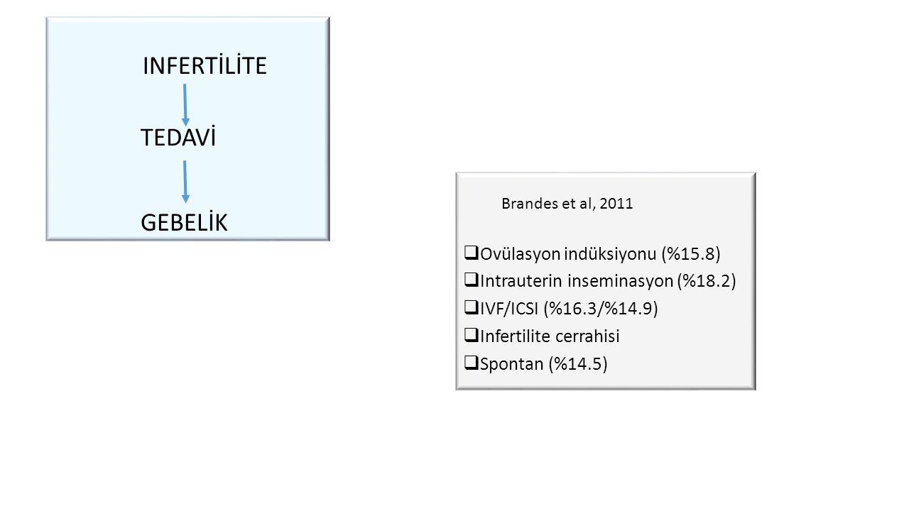 INFERTİLİTE  Ovülasyon indüksiyonu (%15.8)  Intrauterin inseminasyon (%18.2)  IVF/ICSI (%16.3/%14.9)  Infertilite cerrahisi  Spontan (%14.5) TEDAVİ GEBELİK Brandes et al, 2011