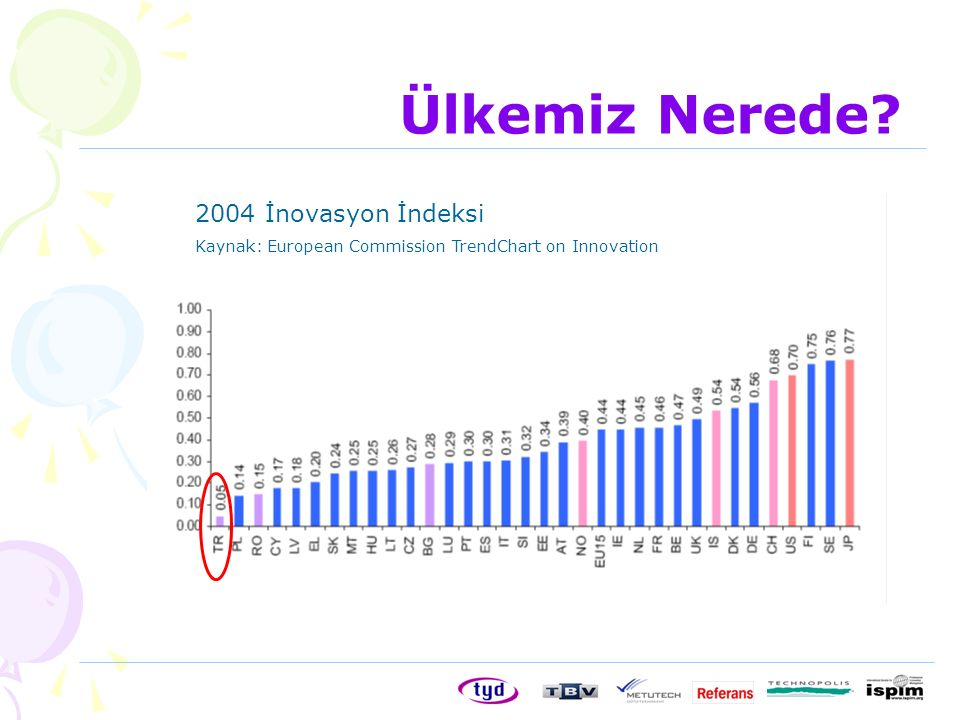 Ülkemiz Nerede? 2004 İnovasyon İndeksi Kaynak: European Commission TrendChart on Innovation