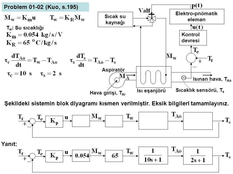 Sıcak su kaynağı Elektro-pnömatik eleman Kontrol devresi Isı eşanjörü Aspiratör Hava girişi, T Ai Isınan hava, T Ao Sıcaklık sensörü, T s Problem 01-0
